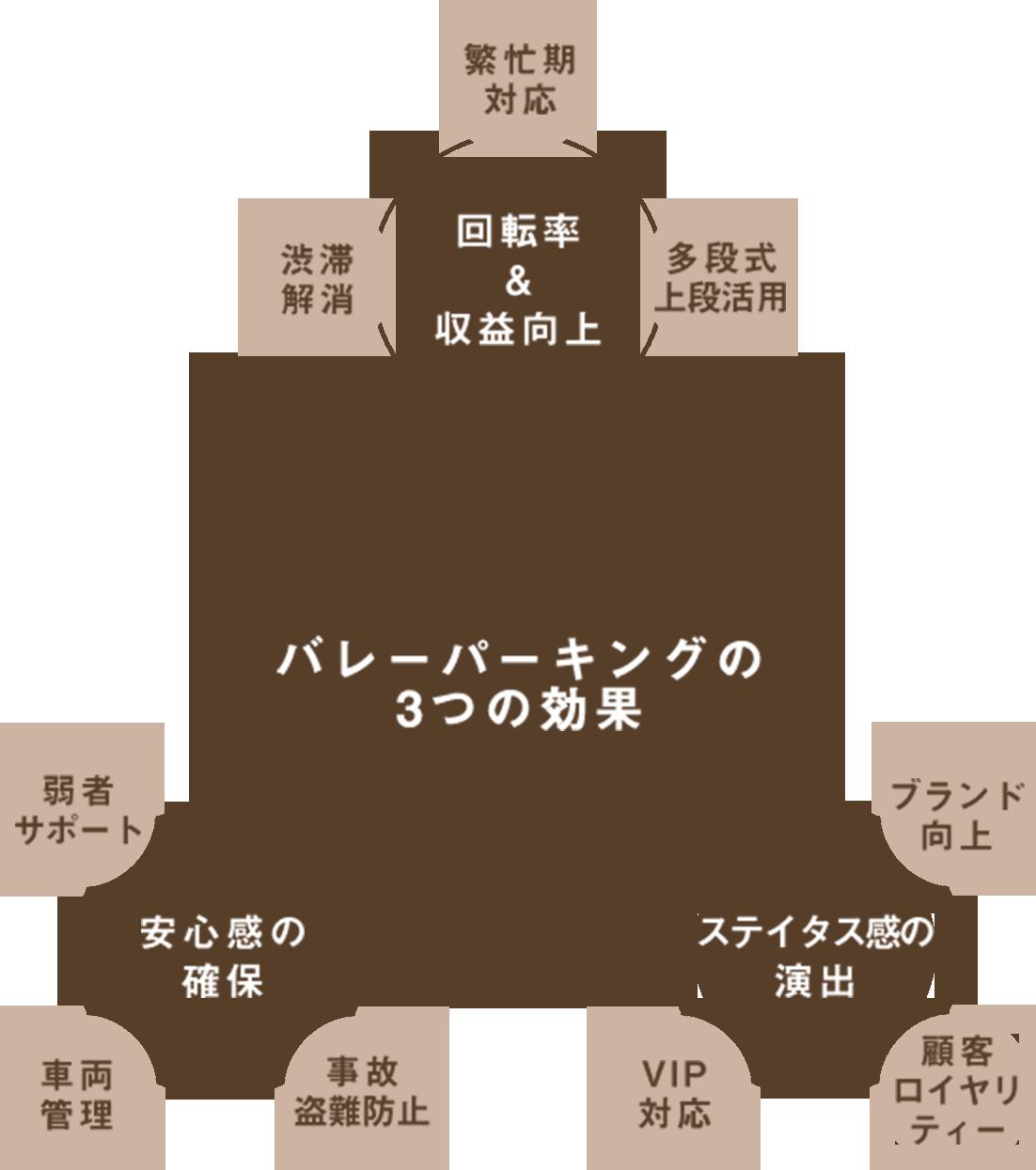 バレーパーキング導入の3つの効果